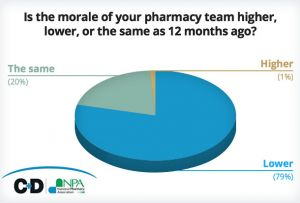 The survey on pharmacy financial pressures was completed by 238 contractors